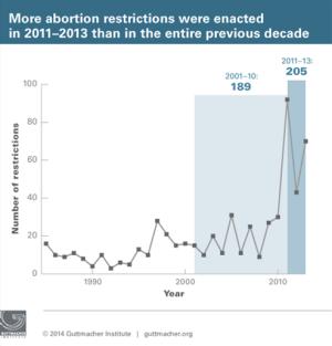 Guttmacher Institute-more-abortion-restrictions-2011-2013